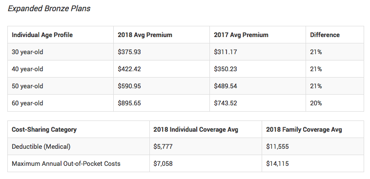 Obamacare Premiums Spike in 2018 [Updated with 2019 ...