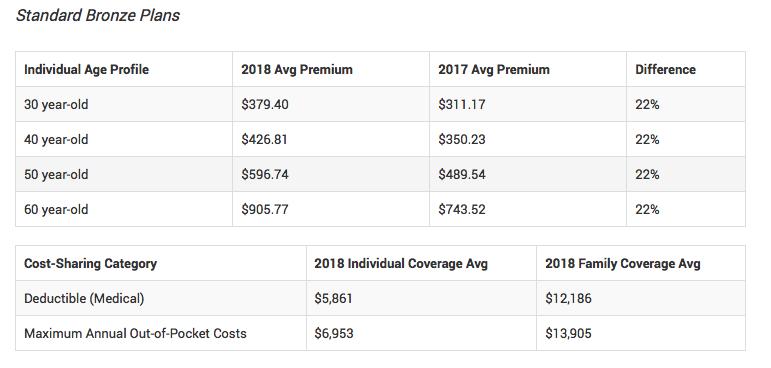 Obamacare-standard-Bronze-Plans-chart