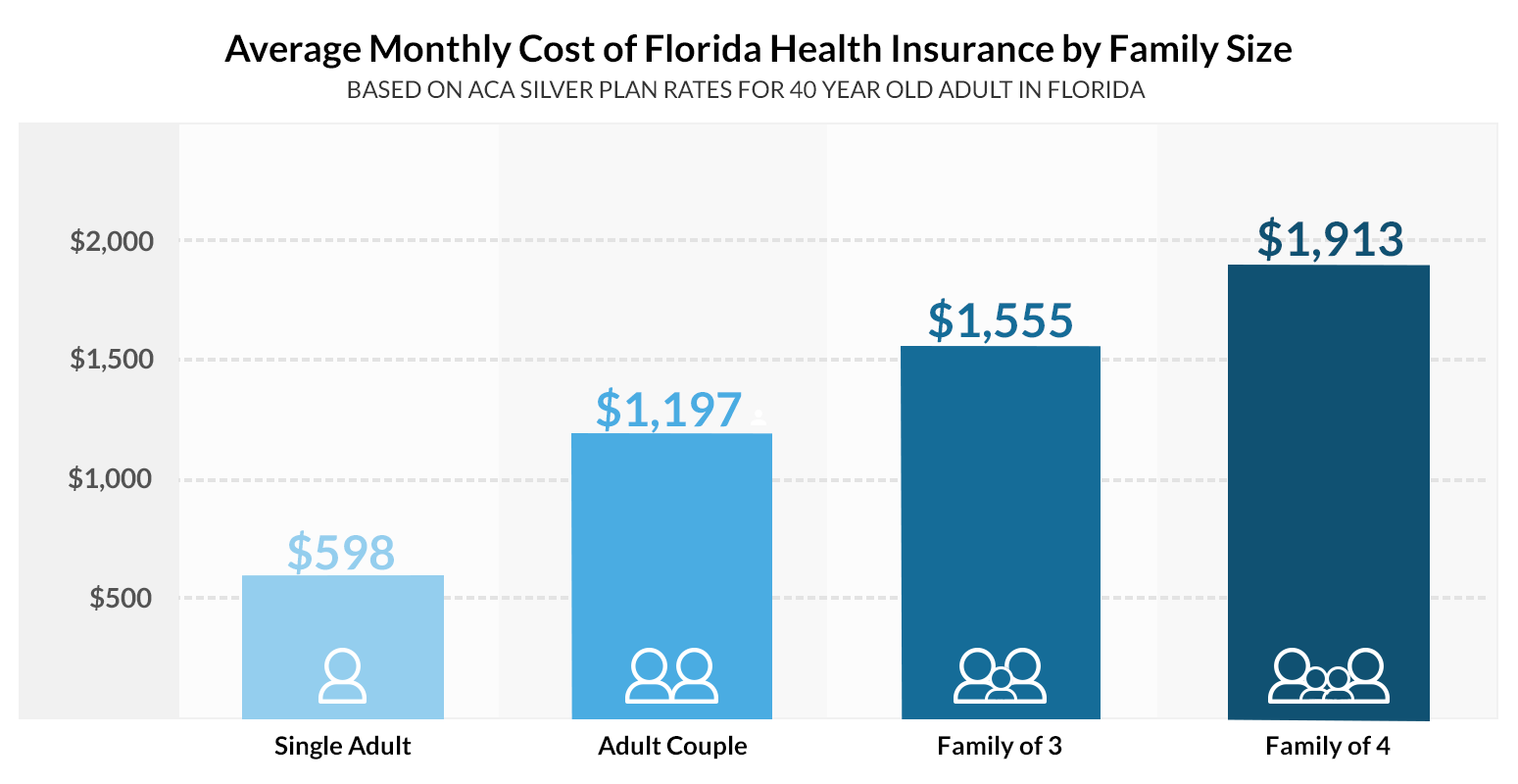 How to get cheap florida health insurance - Florida health insurance monthly costs stats graph