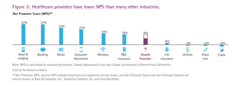 reasons consumers use to choose a healthcare provider